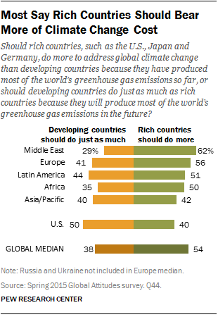 Most Say Rich Countries Should Bear More of Climate Change Cost