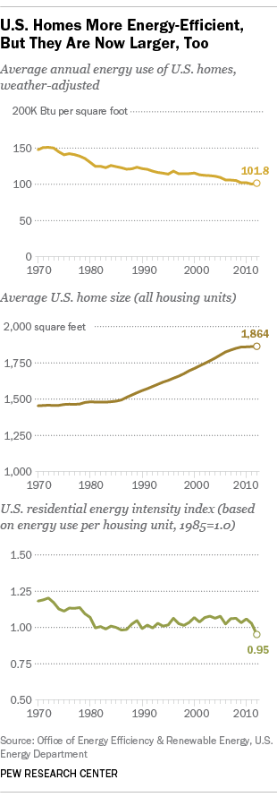 U.S. Homes More Energy-Efficient, But They Are Now Larger, Too