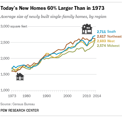 Today's New Homes 60% Larger Than in 1973