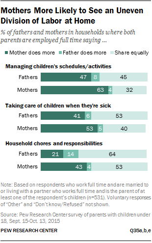 Mothers More Likely to See an Uneven Division of Labor at Home