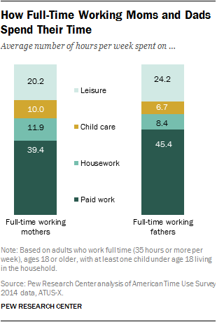 How Full-Time Working Moms and Dads Spend Their Time