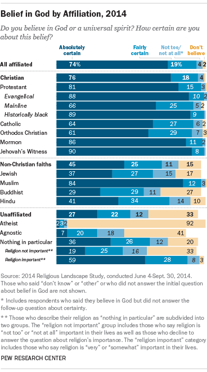 Belief in God by Affiliation, 2014
