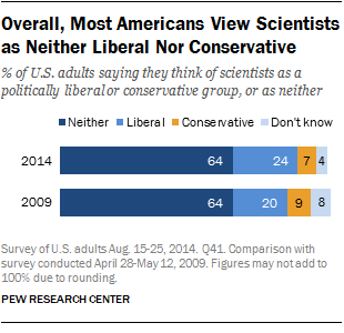 Overall, Most Americans View Scientists as Neither Liberal Nor Conservative