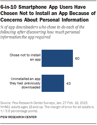 6-in-10 Smartphone App Users Have Chosen Not to Install an App Because of Concerns About Personal Information