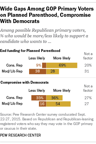 Wide Gaps Among GOP Primary Voters on Planned Parenthood, Compromise With Democrats