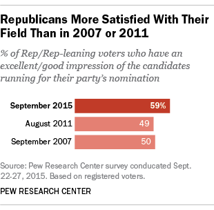 Republicans More Satisfied With Their Field Than in 2007 or 2011