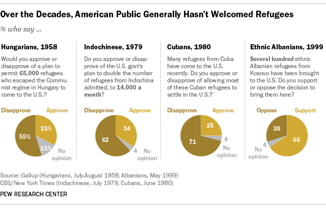 Over the Decades, American Public Generally Hasn't Welcomed Refugees
