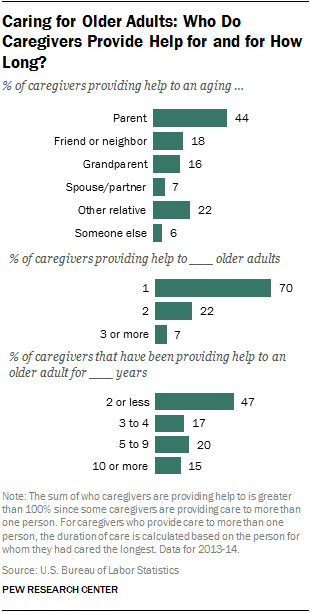 Caring About Our Neighbors As Expected >> 5 Facts About Family Caregivers Pew Research Center