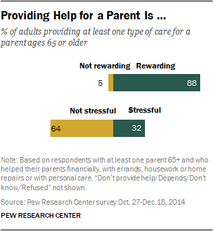 Providing Help for a Parent Is …
