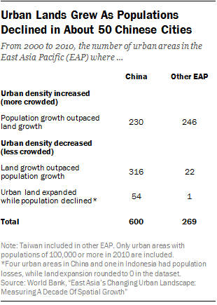 Urban Lands Grew As Populations Declined in About 50 Chinese Cities