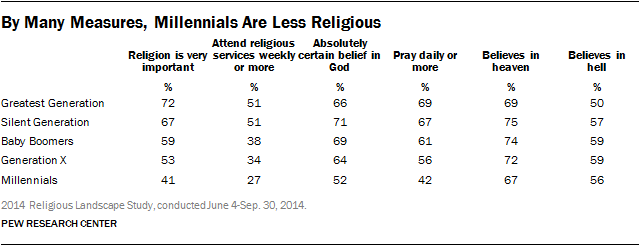 In Many Measures, Millennials Are Less Religious