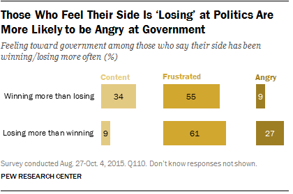 Those Who Feel Their Side Is 'Losing' at Politics Are More Likely to be Angry at Government