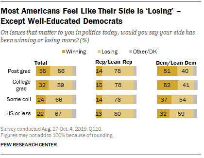 Most Americans Feel Like Their Side Is 'Losing' - Except Well-Educated Democrats