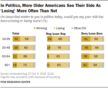 In Politics, More Older Americans See Their Side As 'Losing' More Often Than Not