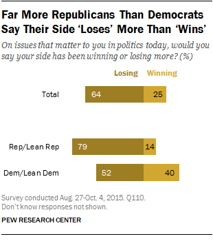 Far More Republicans Than Democrats Say Their Side 'Loses' More Than 'Wins'