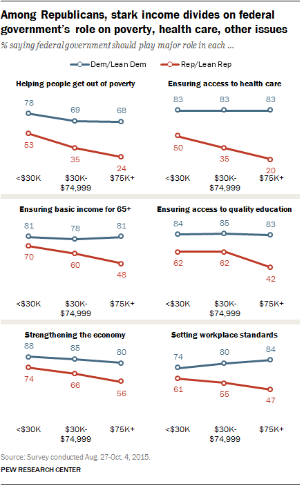 Among Republicans, stark income divides on federal government's role on poverty, health care, other issues