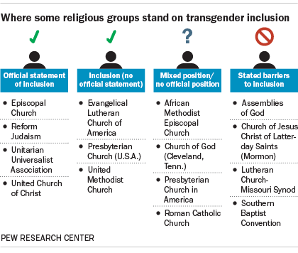 Where some religious groups stand on transgender inclusion