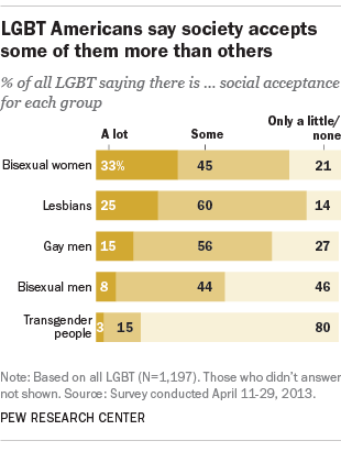 LGBT Americans say society accepts some of them more than others
