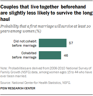 Couples that live together beforehand are slightly less likely to survive the long haul