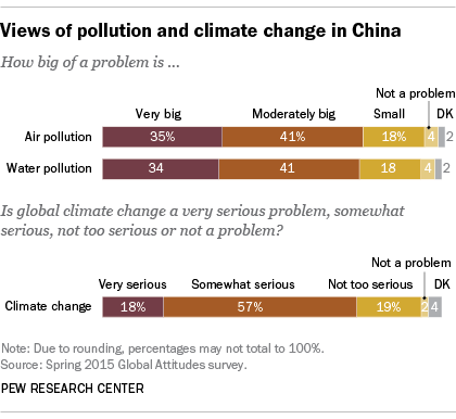 Views of pollution and climate change in China