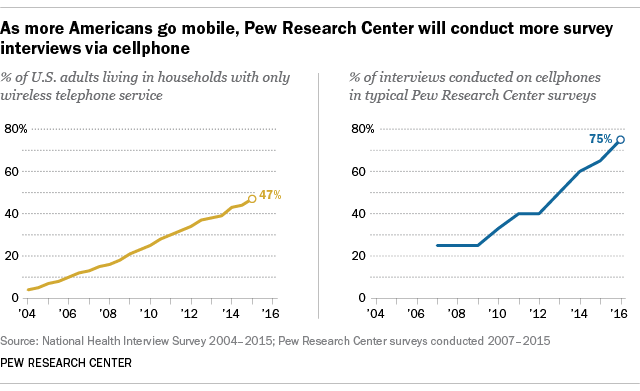 As more Americans go mobile, Pew Research Center will conduct more survey interviews via cellphone