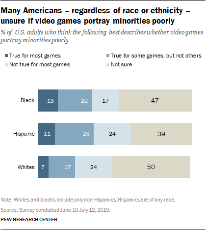 Many Americans - regardless of race or ethnicity - unsure if video games portray minorities poorly