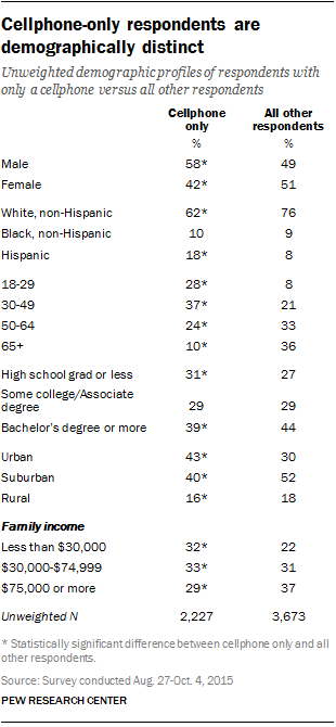 Cellphone-only respondents are demographically distinct