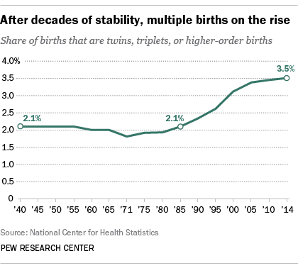 After decades of stability, multiple births on the rise