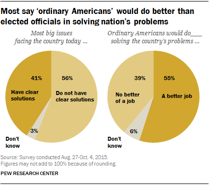 Most say 'ordinary Americans' would do better than elected officials in solving nation's problems