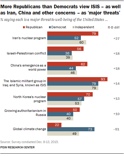 More Republicans than Democrats view ISIS – as well as Iran, China, and other concerns - as 'major threats'