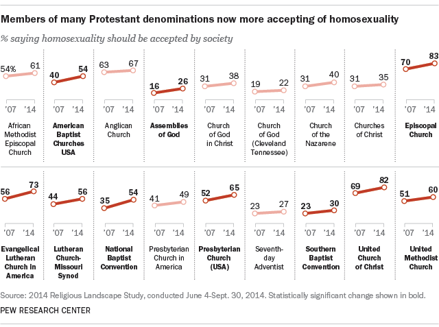 Members of many Protestant denominations now more accepting of homosexuality