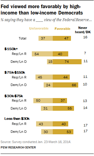 Fed viewed more favorably by high-income than low-income Democrats