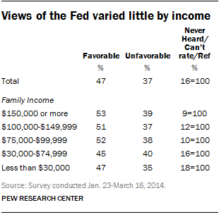 Views of the Fed varied little by income