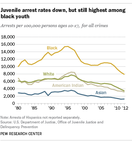 Juvenile arrest rates down, but still highest among black youth