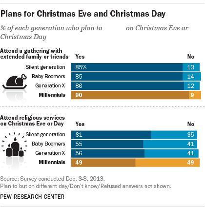 Plans for Christmas Eve and Christmas Day