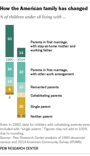 How the American family has changed