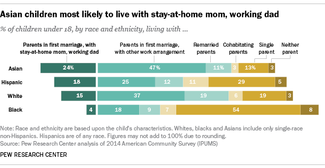 Asian children most likely to live with stay-at-home mom, working dad