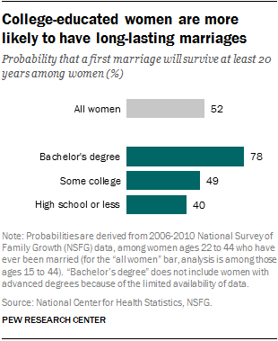 College-educated women are more likely to have long-lasting marriages