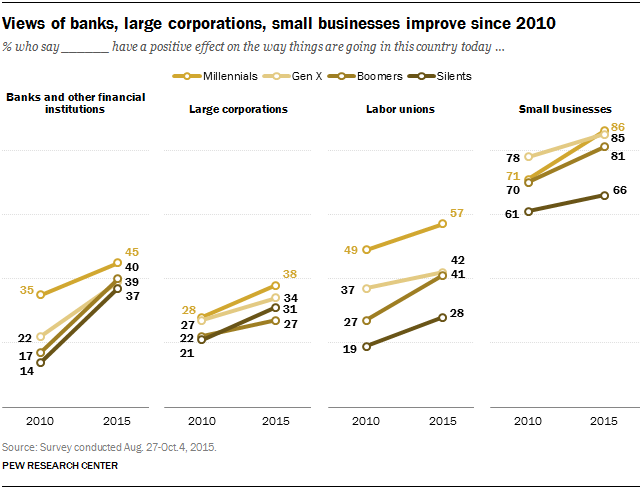Views of banks, large corporations, small businesses improve since 2010