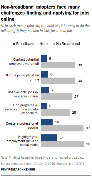 Non-broadband adopters fact many challenges finding and applying for jobs online