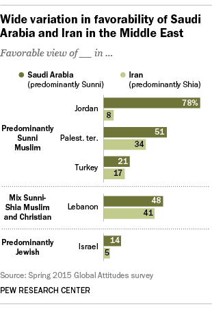 Wide variation in favorability of Saudi Arabia and Iran in the Middle East