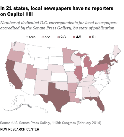 In 21 states, local newspapers have no reporters on Capitol Hill