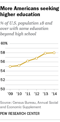 More Americans Seeking Higher Education