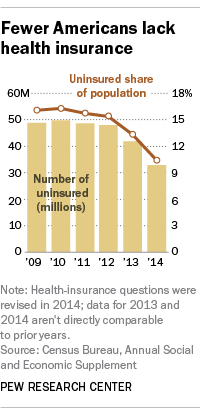 Fewer Americans lack health insurance