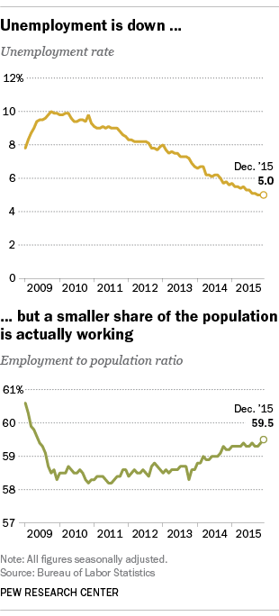 Unemployment is down, but a smaller share of the population is actually working