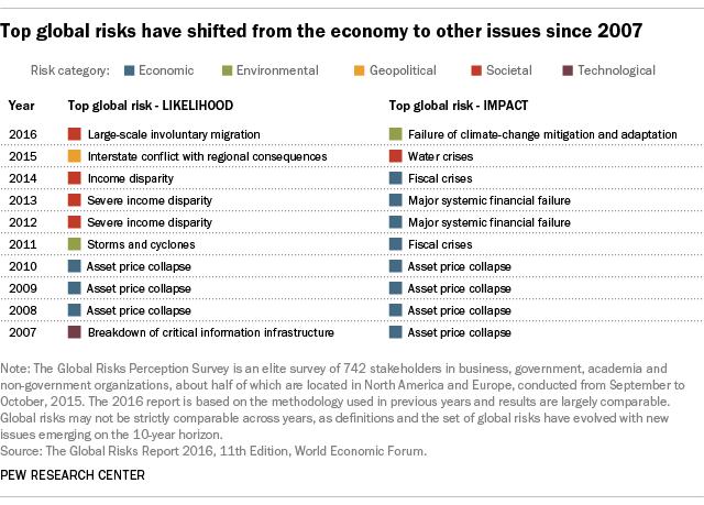Top global risks