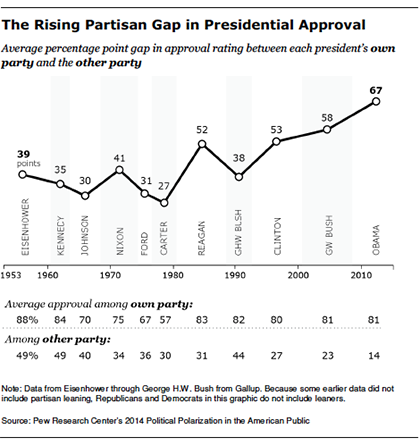 The Rising Partisan Gap in Presidential Approval