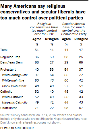 Many Americans say religious conservatives and secular liberals have too much control over political parties