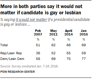 Majorities in both parties say it would not matter if candidate is gay or lesbian