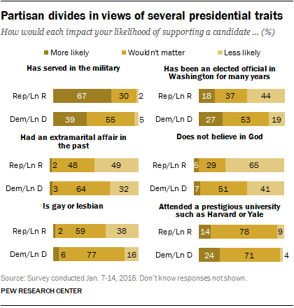 Partisan divides in views of several presidential traits